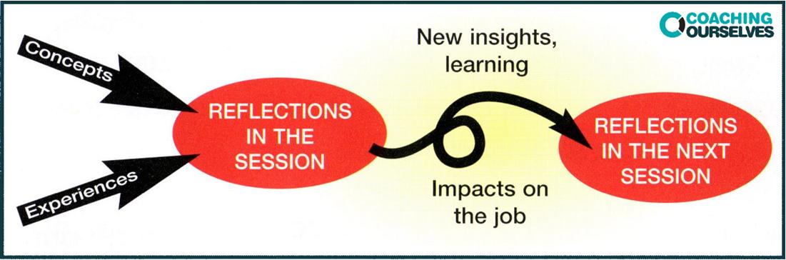 CoachingOurselves peer group coaching model